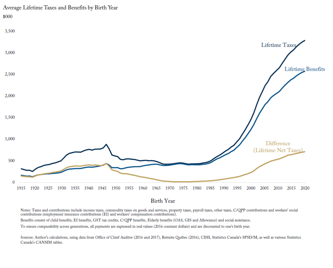 Young Generations Doing the Heavy Lifting: Lifetime Taxes and Benefits by Birth Year