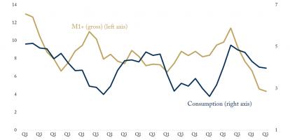 Is the Money Supply Signalling a Slump?
